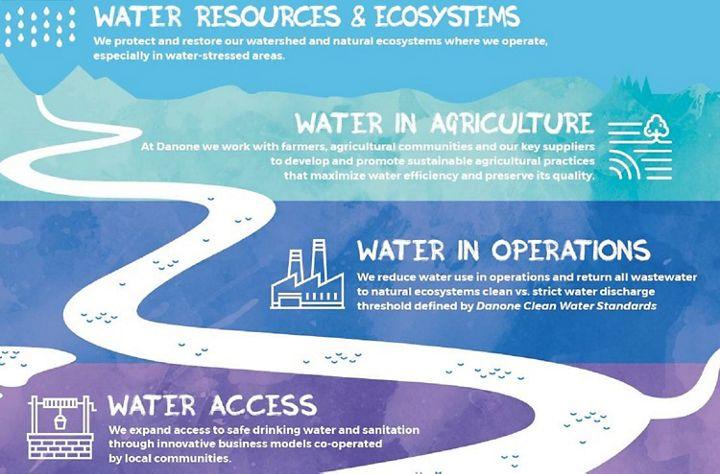 Water stewardship - Danone